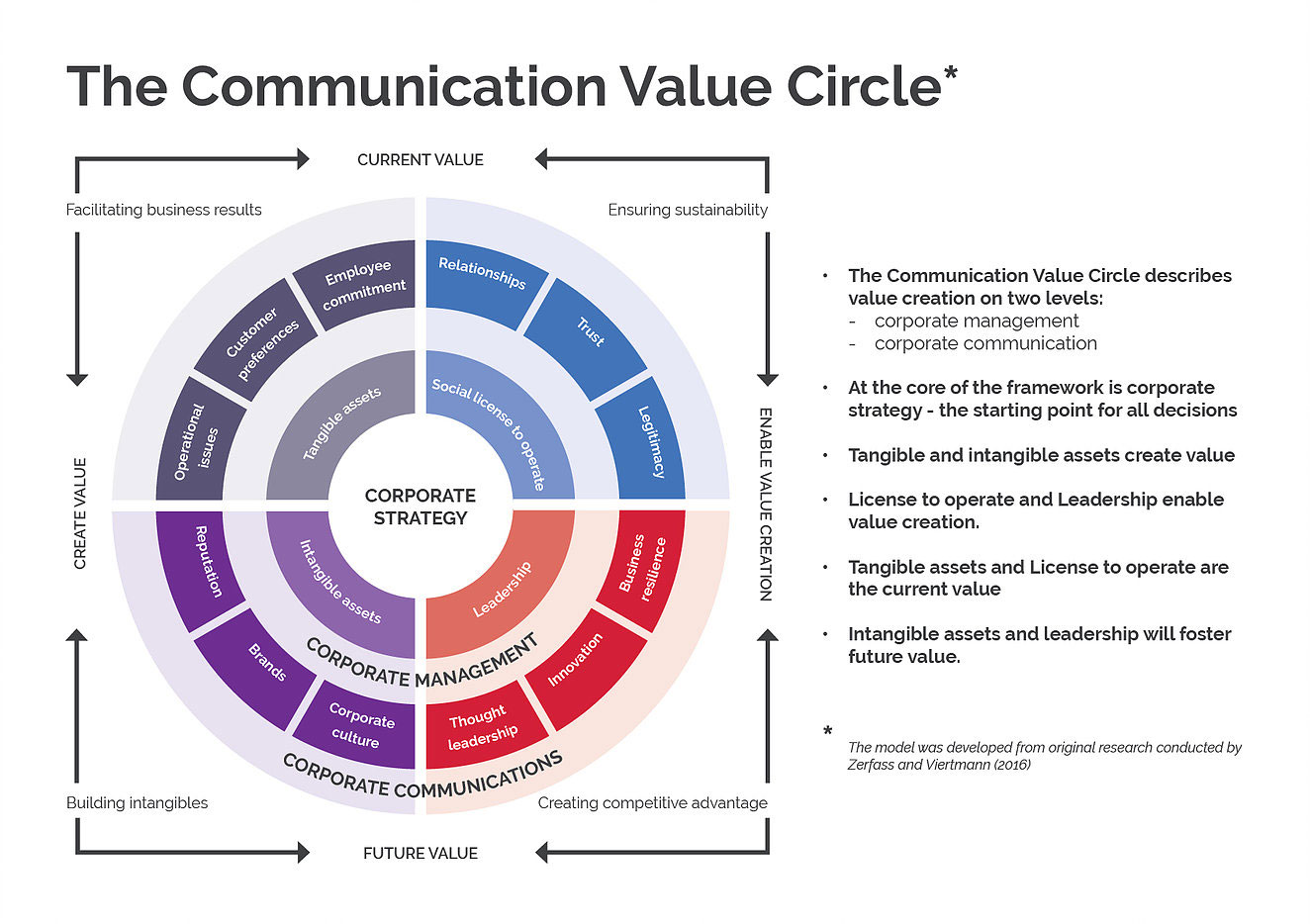 Finally, A Framework for Thinking Strategically about Communication Value